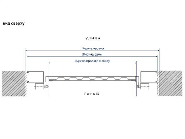 Схема установки ворот в проём.